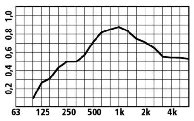 Trennwand mit Schallisolierung - aus Acrylglas, Gesamthöhe 1.620 mm